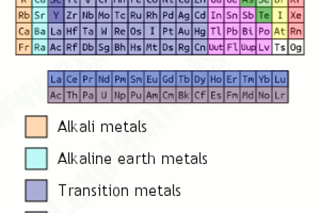 What are metalloids and where are they found on the periodic table the periodic table classification of elements video khan academy the post transition metals or otherwise known as poor metals are the post transition metals urtaz Gallery