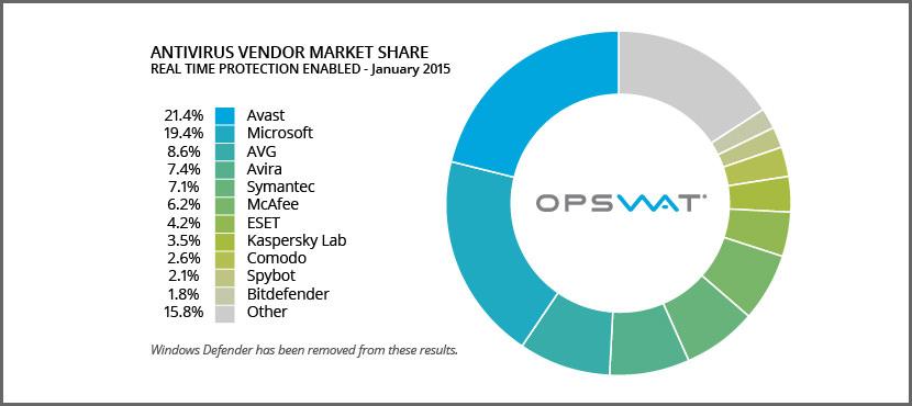 avast microsoft avg avira symantec norton mcafee eset kaspersky comodo spybot bitdefender antivirus vendor market share 2015 2016