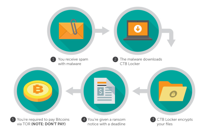 Free Anti-Ransomware Tools To Remove And Prevent CryptoLocker Virus