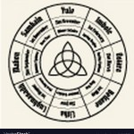 Wheel Year Chart Wiccan Annual Cycle Royalty Free Vector