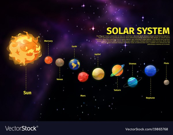 Planets position in space near sun Royalty Free Vector Image