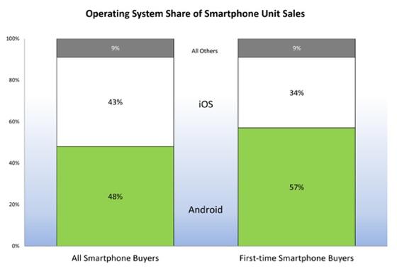 android ios Android domina el mercado de los consumidores nuevos de smartphones