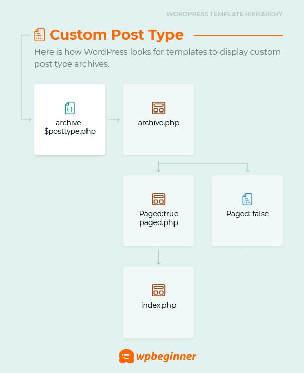 Custom post type archive