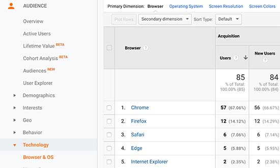Google Analytics technology overview