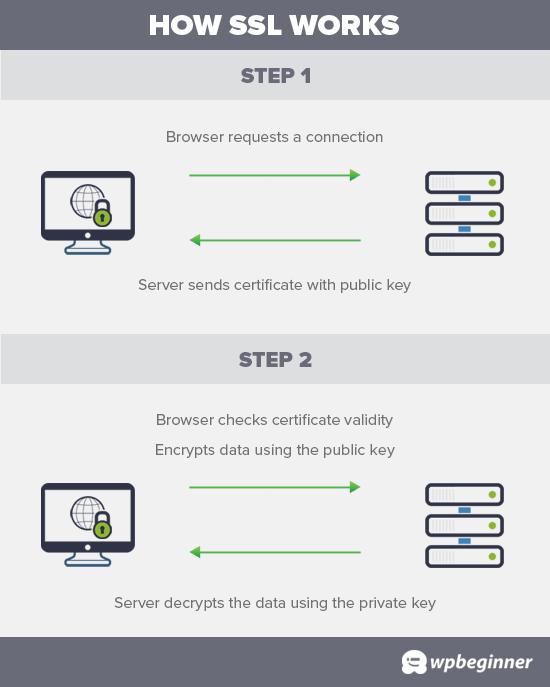 Bagaimana SSL bekerja untuk melindungi transfer data