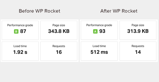Speed test results before and after installing WP Rocket