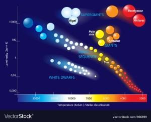 HertzsprungRussell diagram Royalty Free Vector Image