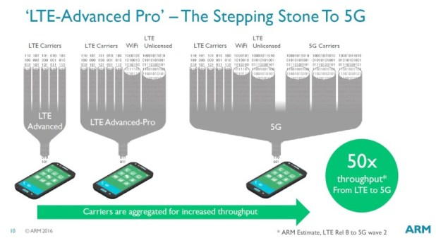 """Difference in increase of throuhput between """"LTE Advanced"""", """"LTE Advanced PRO"""" and 5G technology"""