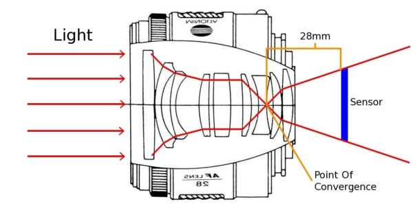 how aperture works