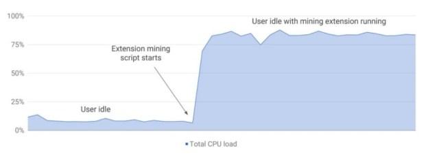 crypto extensions CPU usage