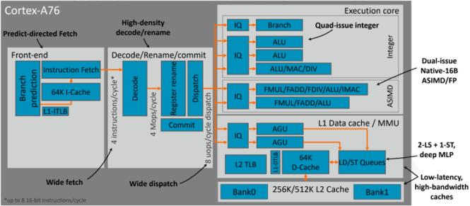 Arm Cortex-A76 micro architecture