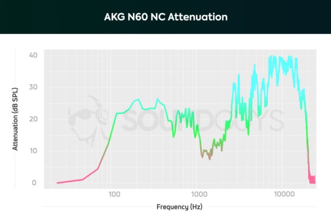 A chart showing the noise-canceling performance of the AKG N60 NC.