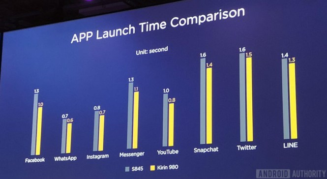 Slide comparing Kirin 980 vs Snapdragon 845 app load time