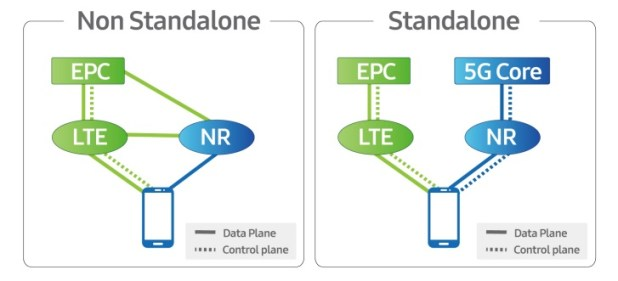 Diagram of differences between 5G NSA and SA
