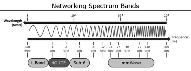 5G spectrum and technologies, mmWave, sub-6GHz, and LTE