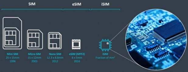iSim vs eSIM vs nanoSIM size comparison