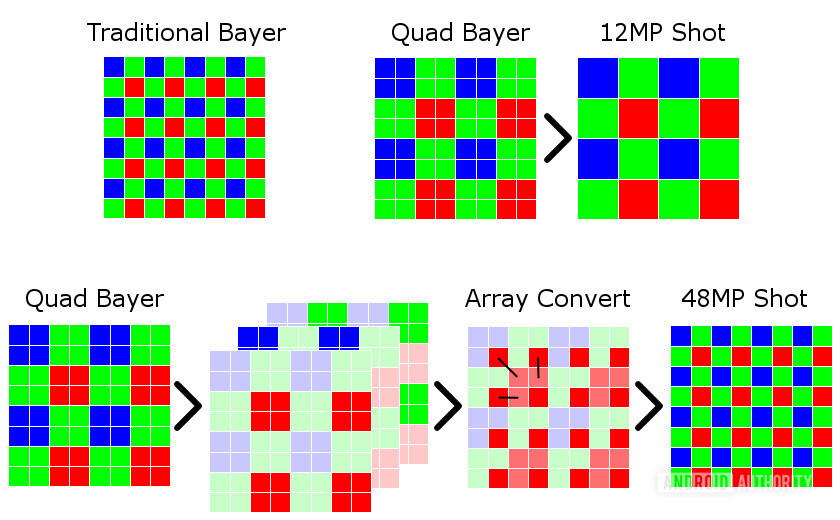 A quad bayer filter used in smartphones with pixel binning.