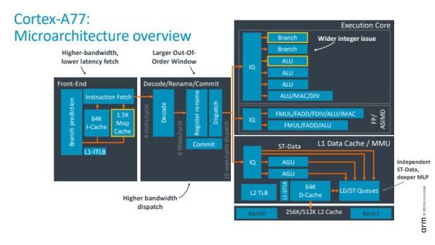 Arm Cortex-A77 microarchitecture diagram