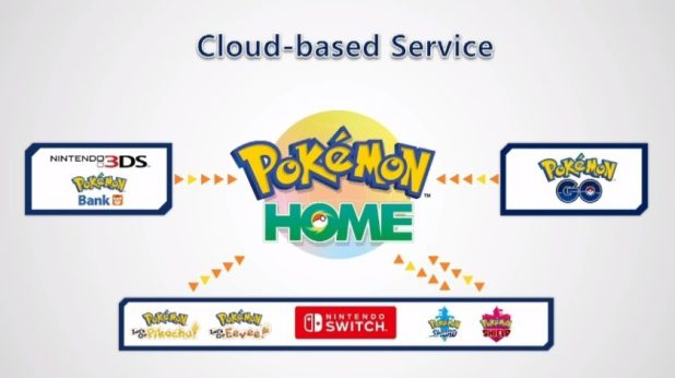 Image of the upcoming Pokemon Home cloud service.