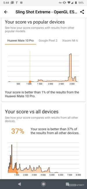 Motorola Moto Z4 3DMark Open GL results