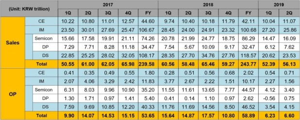 Samsung Q2 2019 earnings results table.