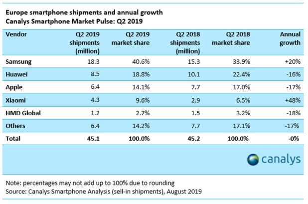 Canalys stats for Europe in Q2 2019.