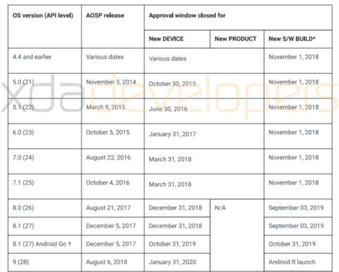 Una tabla obtenida por XDA-Developers, que muestra la ventana de corte de Android Pie de Google.