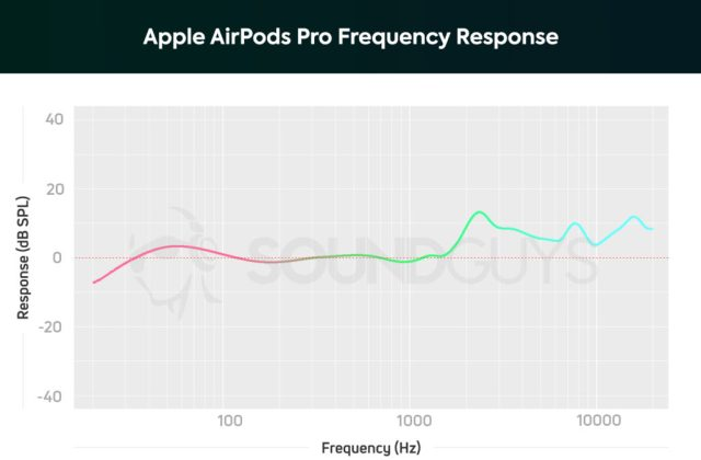A chart depicting the Apple AirPods Pro frequency response which is very neutral along the midrange notes.