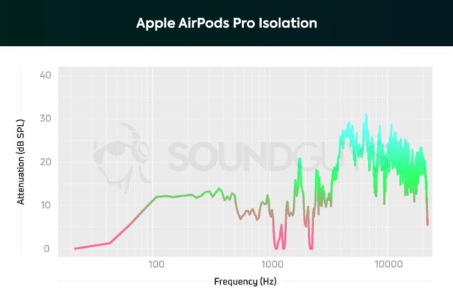 A chart depicting the Apple AirPods Pro active noise cancelling performance which does a good job of rendering upper-bass and midrange frequencies 1/2 to 1/3 as loud as they'd otherwise sound.