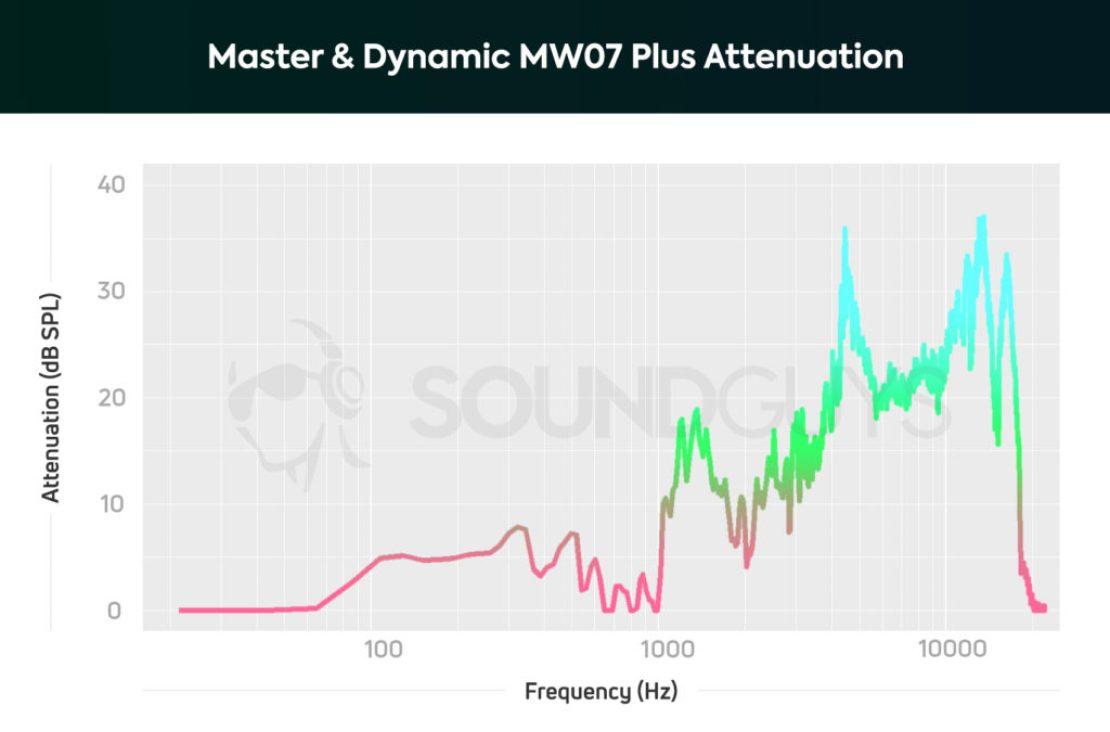 Master Dynamic MW07 Plus attenuation isolation
