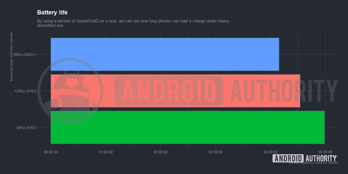 Samsung Galaxy S20 Ultra Battery Life Graph