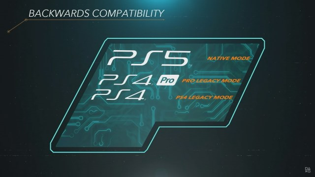 Is the PS5 backward compatible? - Android Authority