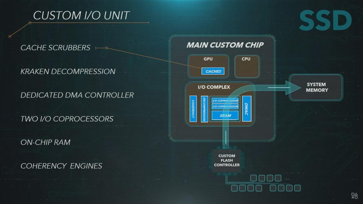 Sony PlayStation 5 основной пользовательский блок ввода-вывода