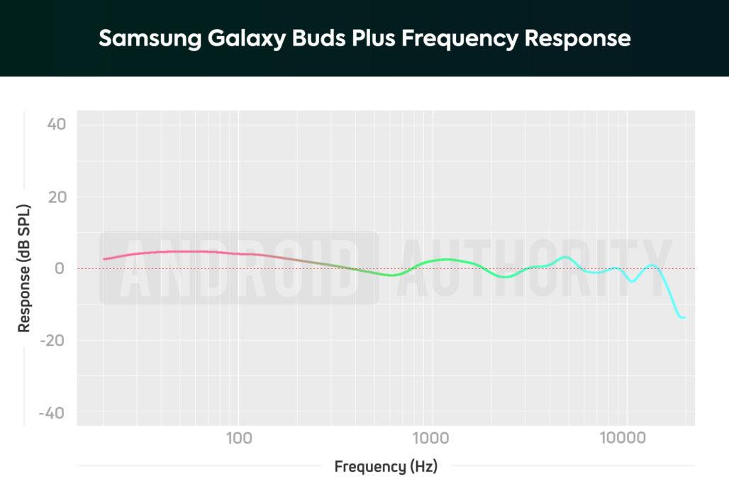 Диаграмма, показывающая частотную характеристику Samsung Galaxy Buds Plus, которая усиливает басовые ноты (слегка).