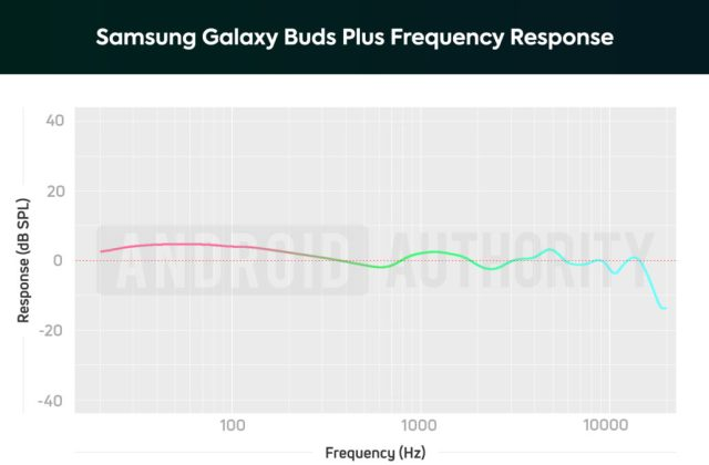 A chart depicting the Samsung Galaxy Buds Plus frequency response, which amplifies bass notes (slightly).