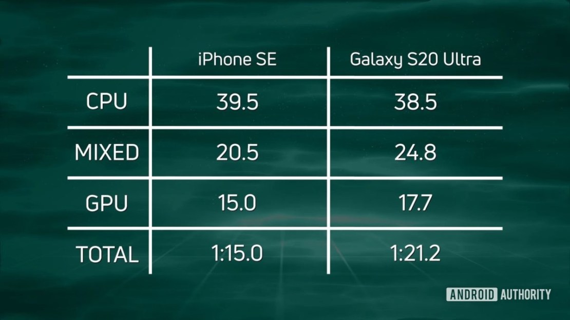 Speed Test G iPhone SE 2020 vs S20 Ultra 720p results