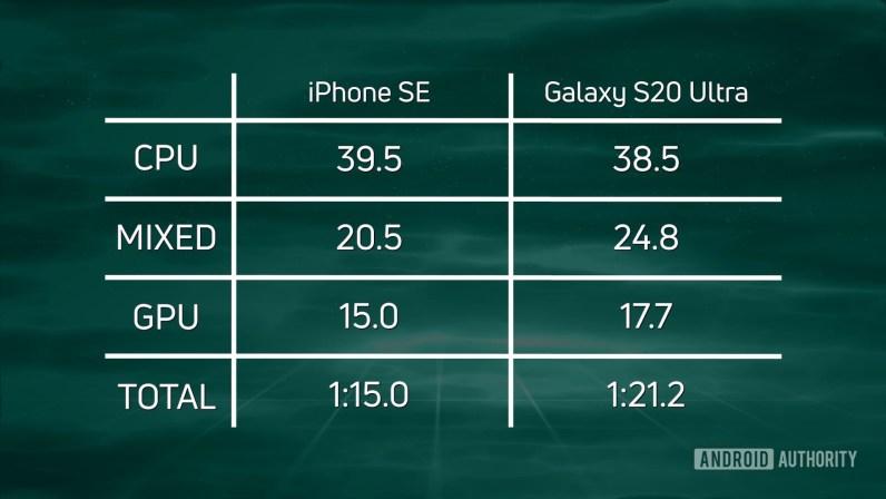 Geschwindigkeitstest G iPhone SE 2020 vs. S20 Ultra 720p Ergebnisse