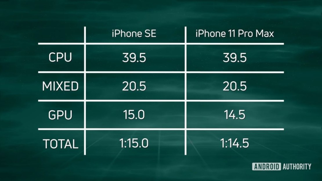 SpeedTest G iPhone SE 2020 vs iPhone 11 Pro Max results