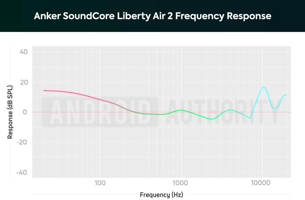 Диаграмма, показывающая частотную характеристику истинных беспроводных наушников Anker SoundCore Liberty Air 2.