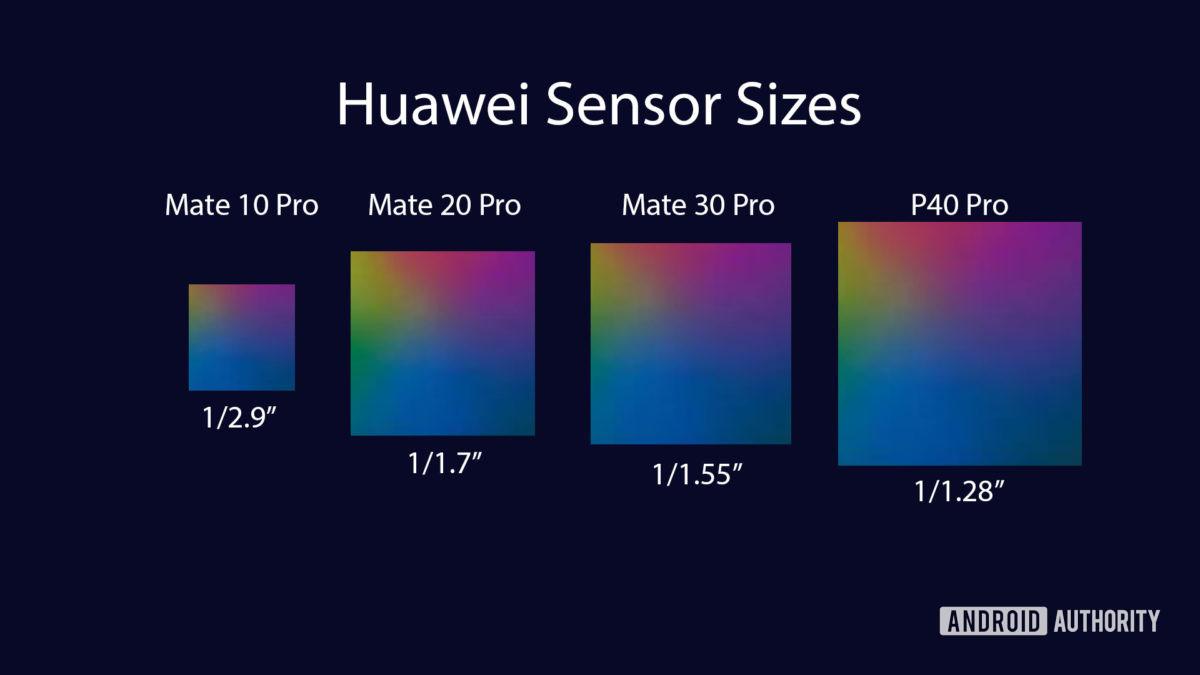 Таблица размеров датчиков камеры Huawei