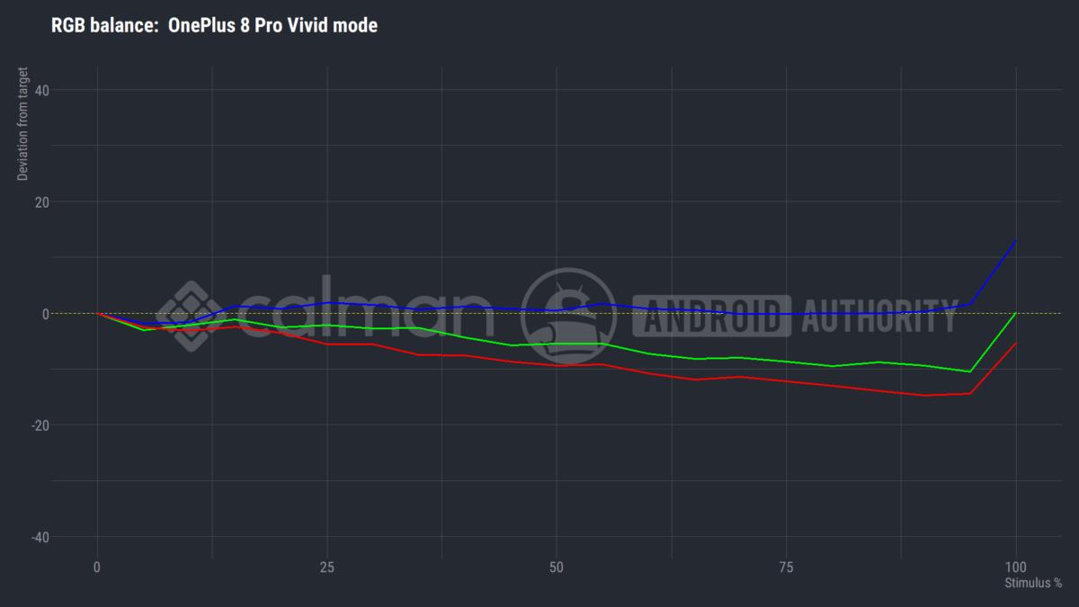 OnePlus 8 Pro идеальный режим баланса RGB против интенсивности