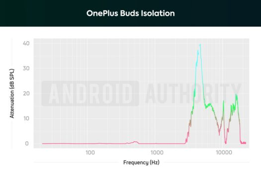 A chart depicting the isolation performance of the OnePlus Buds, which ineffectively block out low and midrange frequencies.