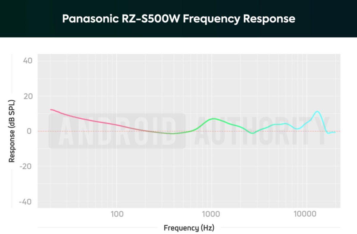Диаграмма частотных характеристик наушников Panasonic RZ-S500W с шумоподавлением, на которой изображены усиленные ноты низких и средних частот.