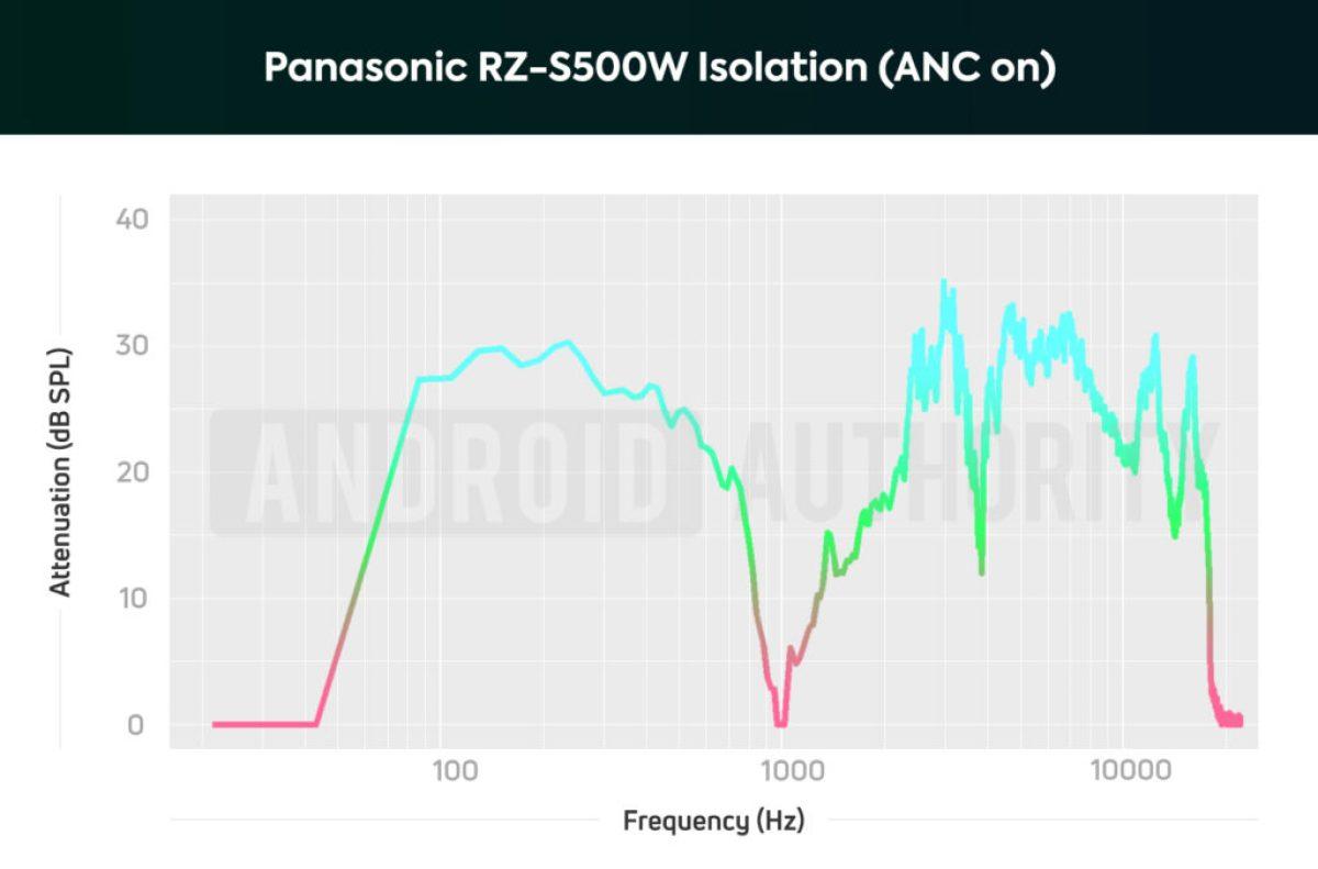 Изолирующая диаграмма наушников Panasonic RZ-S500W с шумоподавлением при включенном ANC; низкие и средние частоты сильно ослаблены.