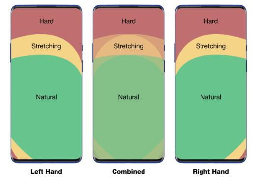OnePlus touch heatmap