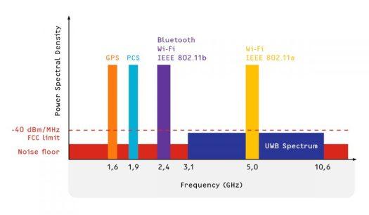Ultra wideband UWB frequency