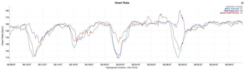 fitbit inspire 2 review heart rate data vs garmin fenix 6 pro wahoo tickr x