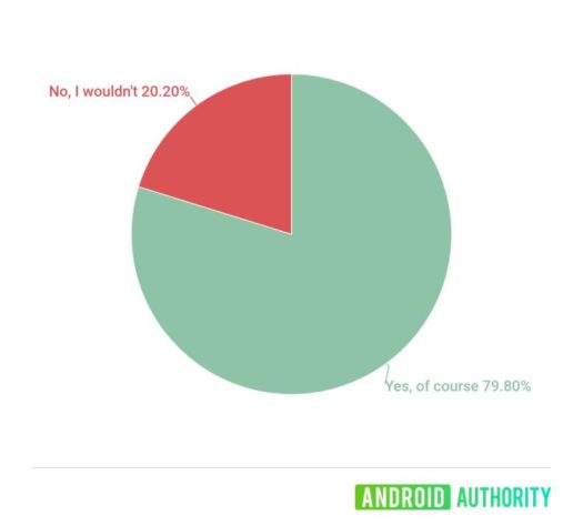 Poll graphic asking if readers would buy a rebooted xperia play in 2020