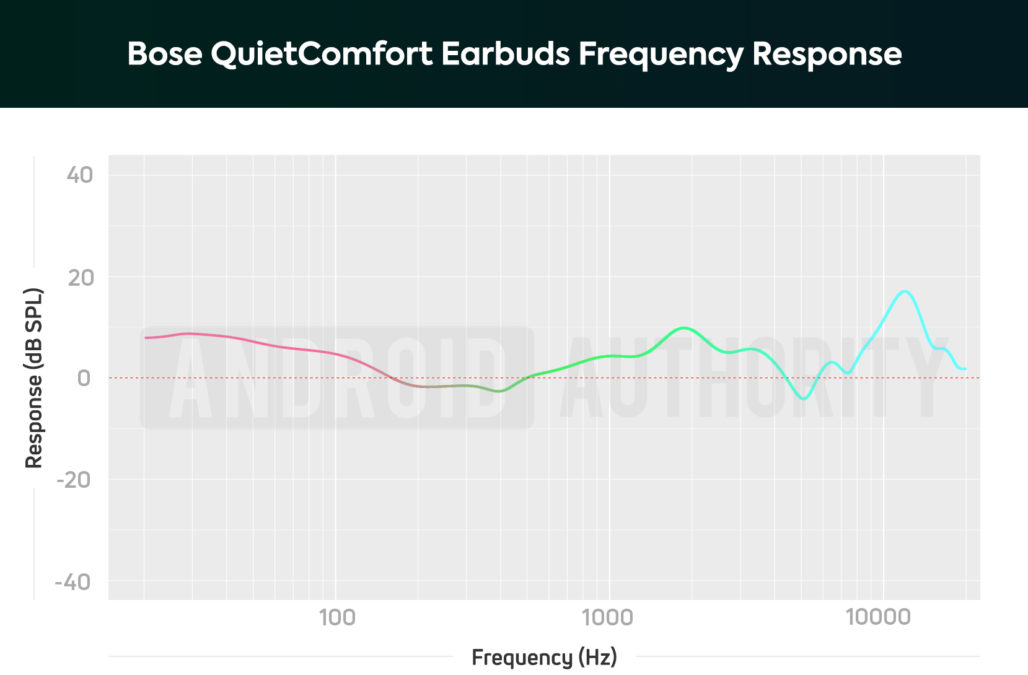Bose QuietComfort Earbuds AA frequency response chart
