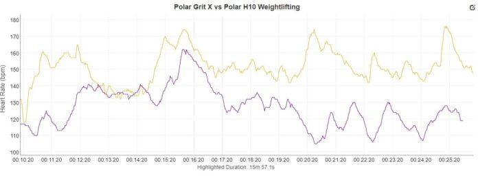 Polar Grit X vs Polar H10 Weightlifting 1